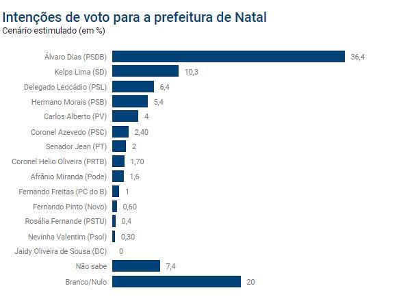 pesquisa Paraná Pesquisas aponta 2º turno em Natal dentro da margem de erro; veja números