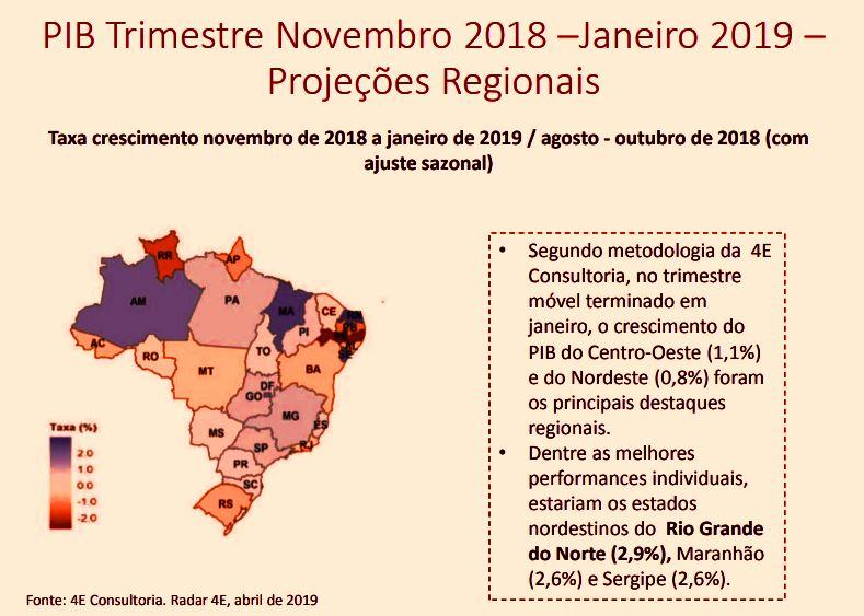 PIB do RN foi o que mais cresceu no Nordeste entre novembro e janeiro, diz Fiern