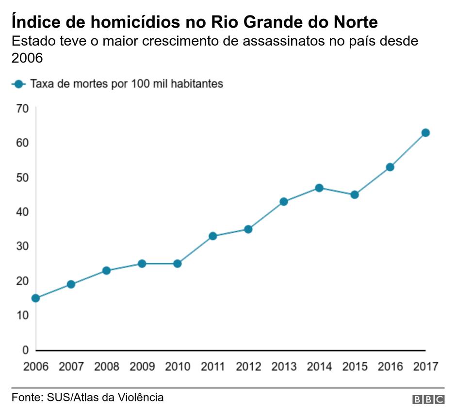 BBC Brasil: Com recordes de assassinatos, RN é pior lugar para ser jovem do país