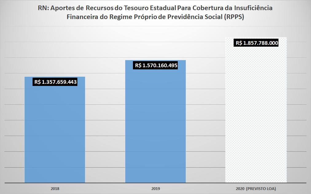 Rombo da Previdência no RN em 2020 pode chegar a R$ 1,86 bilhão sem reforma
